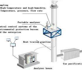 Hệ thống giám sát chất lượng khí thải công nghiệp ONLINE