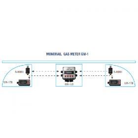 Hệ thống giám sát khí Mê tan GM-1