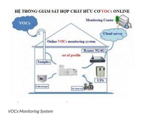 Hệ thống giám sát nồng độ bụi PM10, PM2.5 và Hàm lượng kim loại nặng trong không khí.