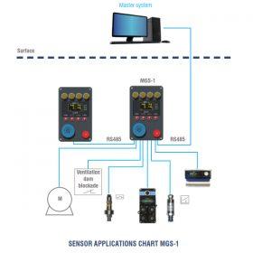 Hệ thống giám sát khí MGS-1